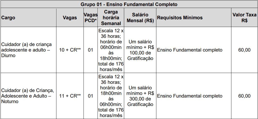 cargos 1 141 - Concurso de Parnaíba PI