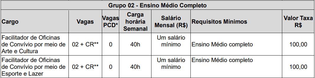 cargos 1 142 - Concurso de Parnaíba PI