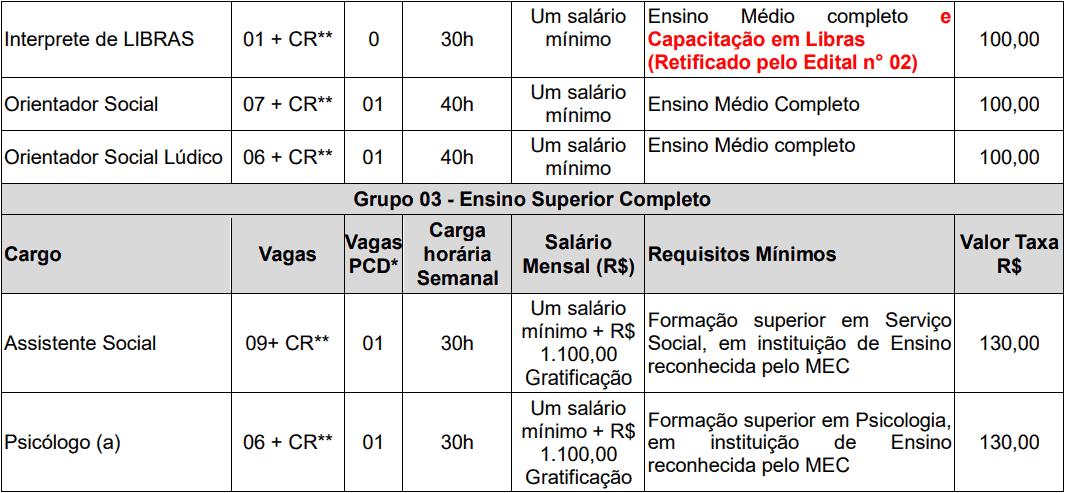 cargos 1 143 - Concurso de Parnaíba PI