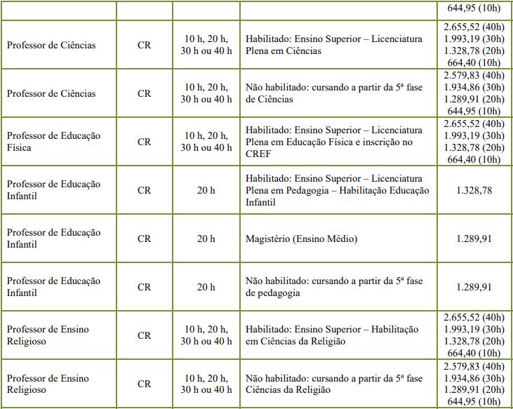 cargos 1 147 - Concurso de Rodeio SC