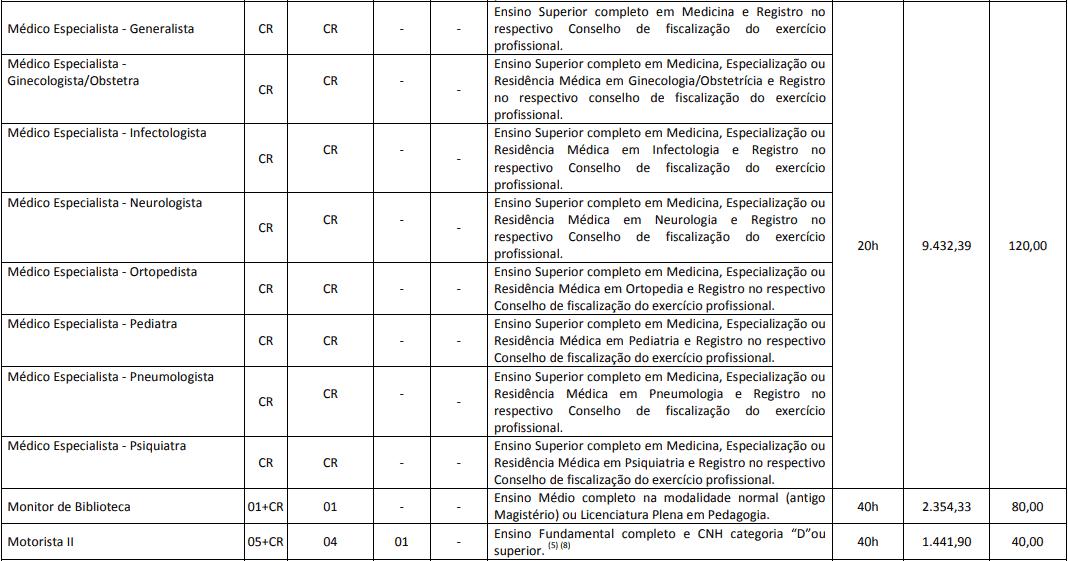 cargos 1 15 - Concurso Prefeitura de Cascavel PR