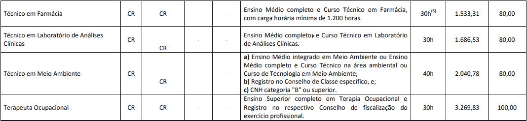 cargos 1 17 - Concurso Prefeitura de Cascavel PR