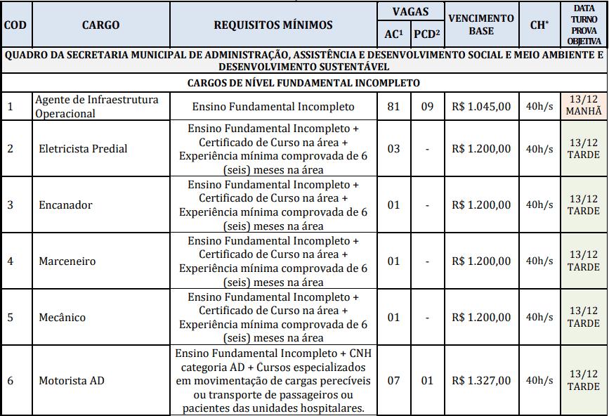 cargos 1 18 - Concurso Prefeitura de Redenção-PA: Inscrições abertas