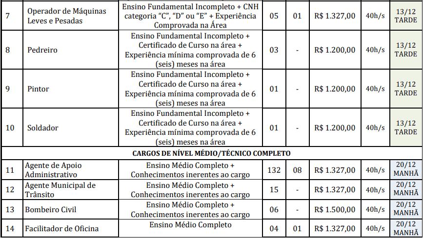cargos 1 19 - Concurso Prefeitura de Redenção-PA: Provas dias 31/01 e 07/02/21