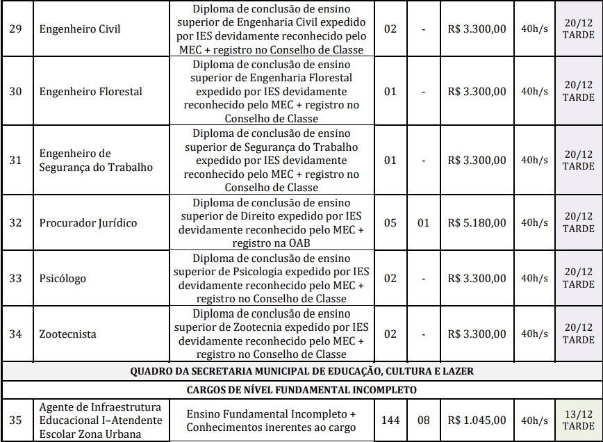 cargos 1 22 - Concurso Prefeitura de Redenção-PA: Provas dias 31/01 e 07/02/21