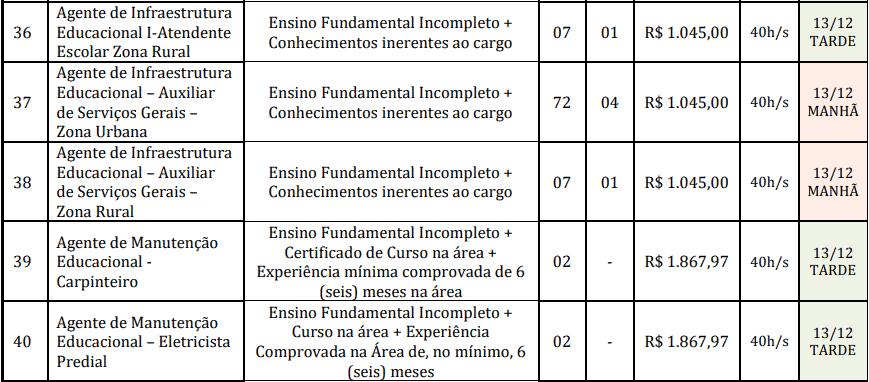 cargos 1 23 - Concurso Prefeitura de Redenção-PA: Inscrições abertas