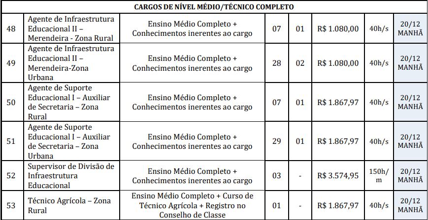 cargos 1 25 - Concurso Prefeitura de Redenção-PA: Inscrições abertas