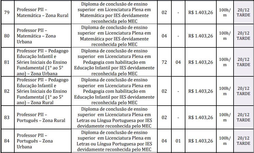 cargos 1 30 - Concurso Prefeitura de Redenção-PA: Inscrições abertas