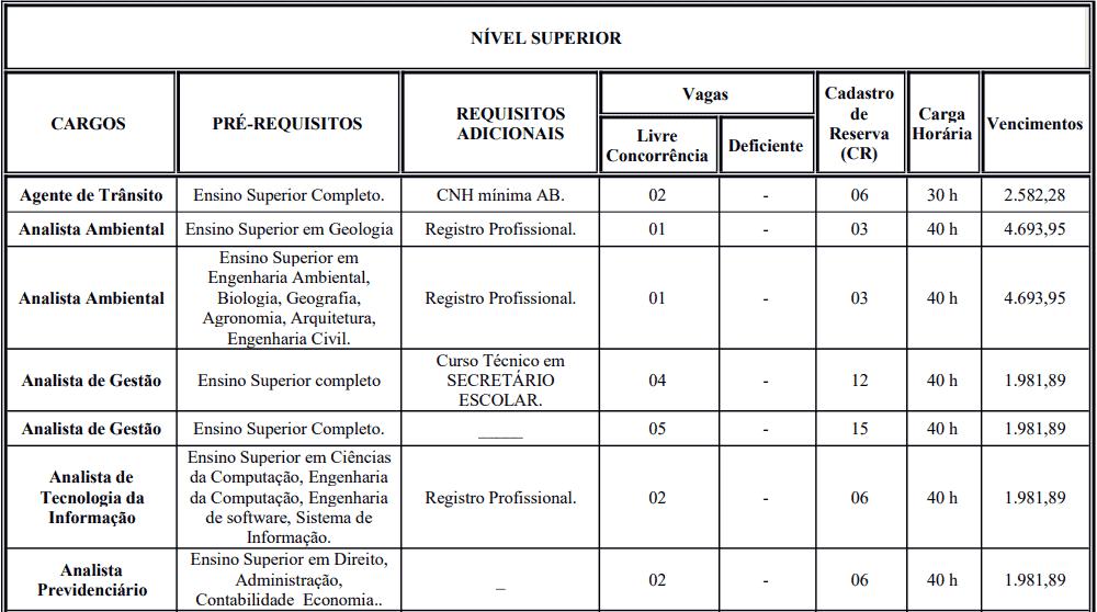 cargos 1 50 - Processo Seletivo Prefeitura de Crato: Inscrições encerradas