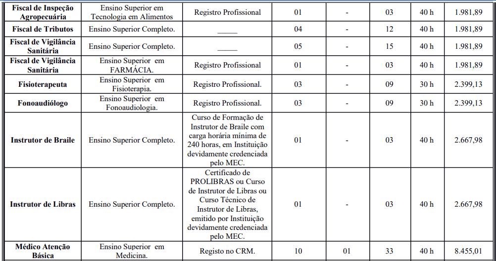 cargos 1 53 - Processo Seletivo Prefeitura de Crato: Inscrições encerradas