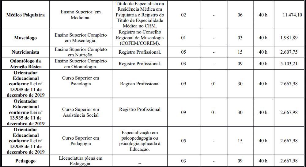 cargos 1 60 - Processo Seletivo Prefeitura de Crato: Inscrições encerradas