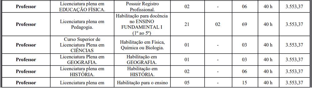 cargos 1 61 - Processo Seletivo Prefeitura de Crato: Inscrições abertas
