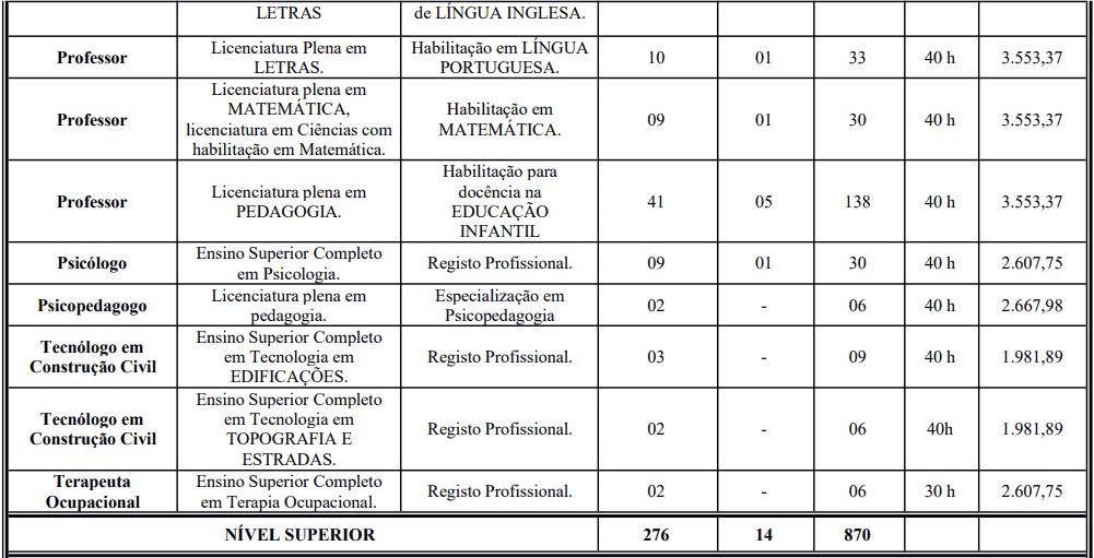 cargos 1 62 - Processo Seletivo Prefeitura de Crato: Inscrições encerradas