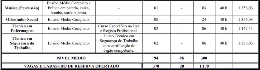 cargos 1 66 - Processo Seletivo Prefeitura de Crato: Inscrições encerradas