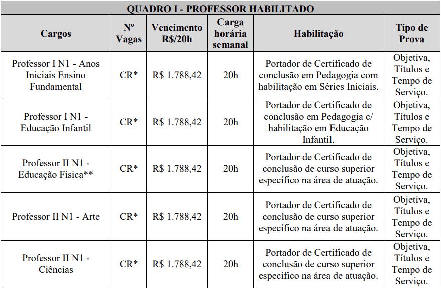 cargos 1 68 - Processo Seletivo Prefeitura de Guaraciaba-SC