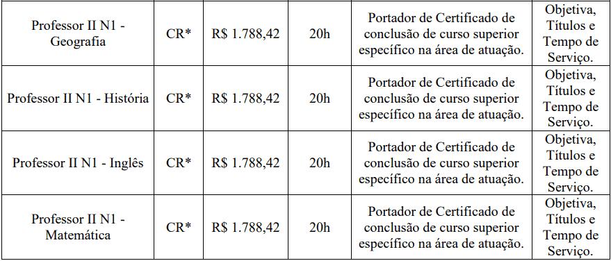 cargos 1 69 - Processo Seletivo Prefeitura de Guaraciaba-SC