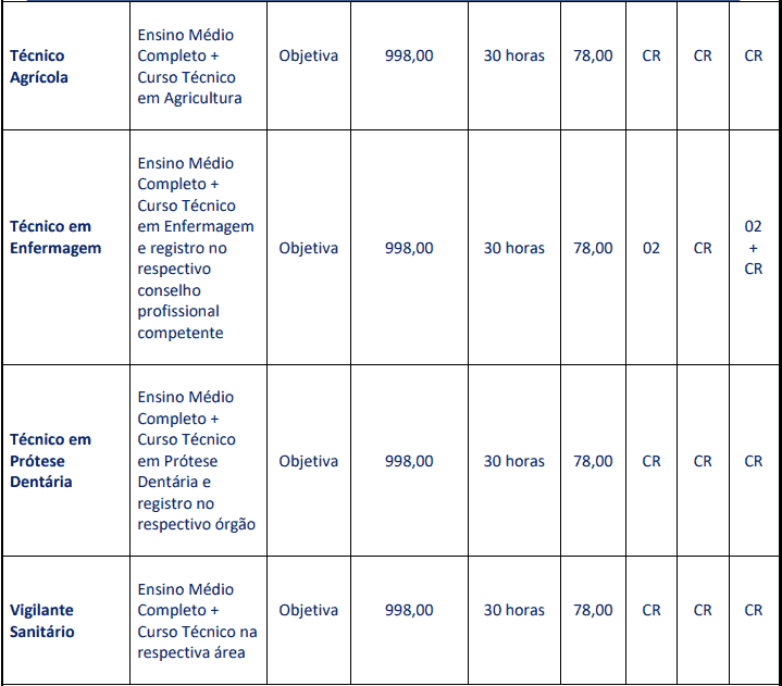 cargos 1 80 - Concurso Prefeitura de Carmo (RJ): Provas dia 28/03/2021