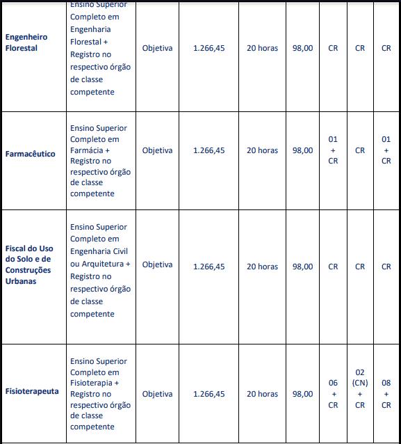 cargos 1 88 - Concurso Prefeitura de Carmo (RJ): Provas dia 28/03/2021