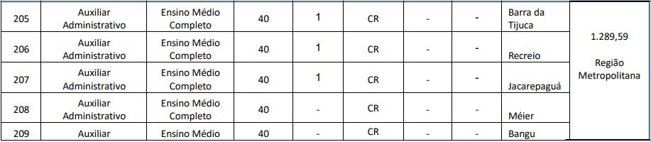 cargos 1 98 - Concurso Creci RJ: Provas previstas para o dia 13/12