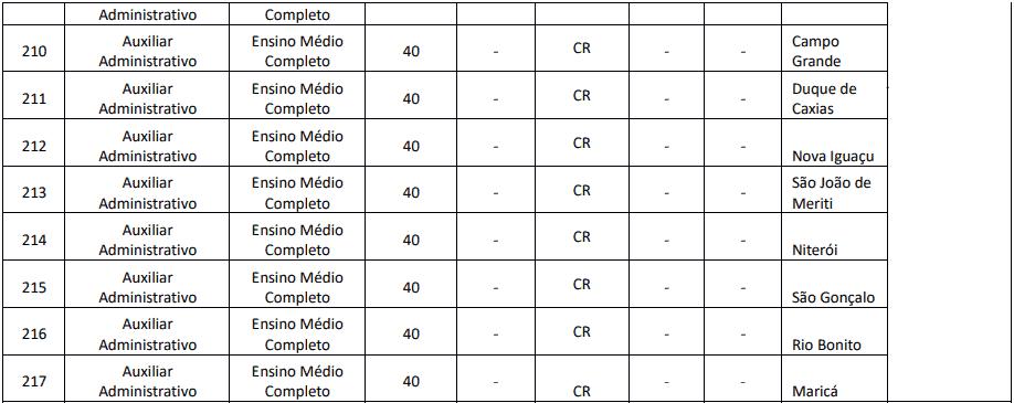 cargos 1 99 - Concurso Creci RJ: Provas previstas para o dia 13/12