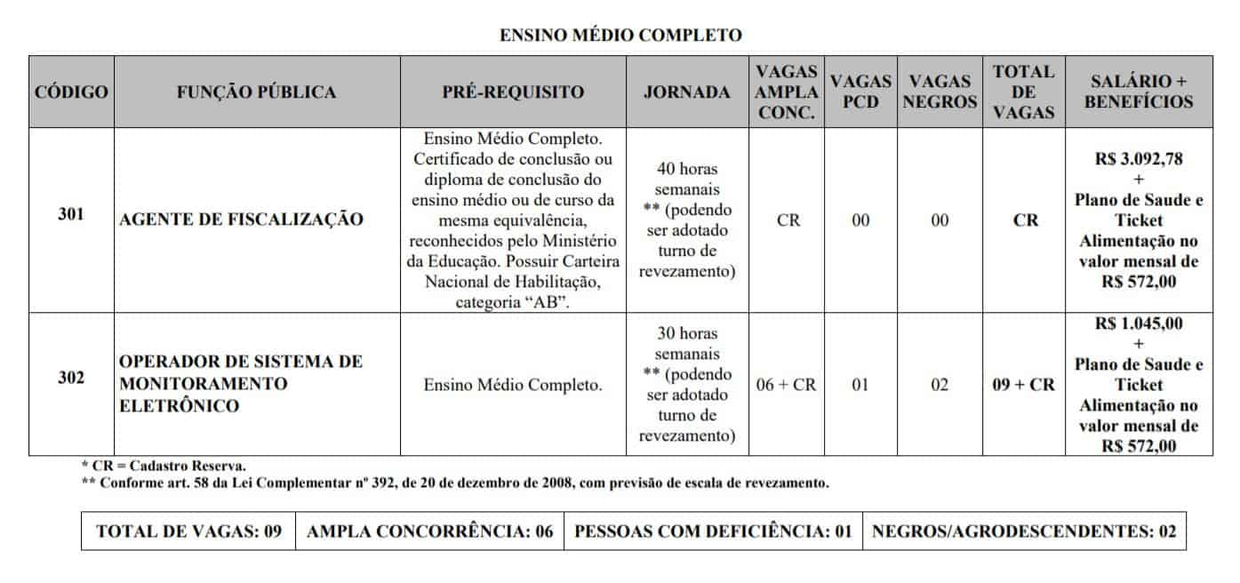 cargos - Processo Seletivo Uberaba MG 2020