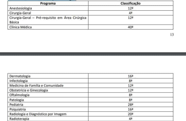 provapratica - Processo Seletivo Residência HUB - 89 vagas