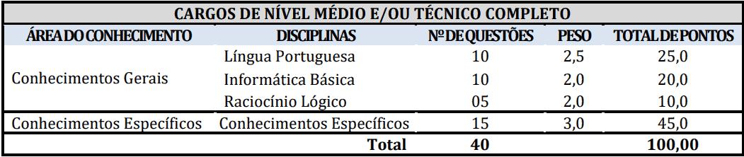 provas objetivas 1 11 - Concurso Prefeitura de Redenção-PA: Inscrições abertas