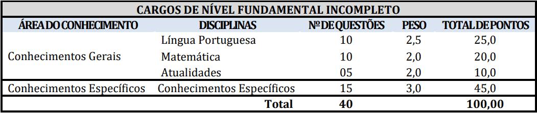 provas objetivas 1 12 - Concurso Prefeitura de Redenção-PA: Inscrições abertas