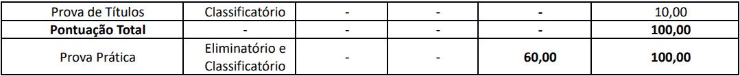 provas objetivas 1 39 - Concurso Creci RJ: Provas previstas para o dia 13/12
