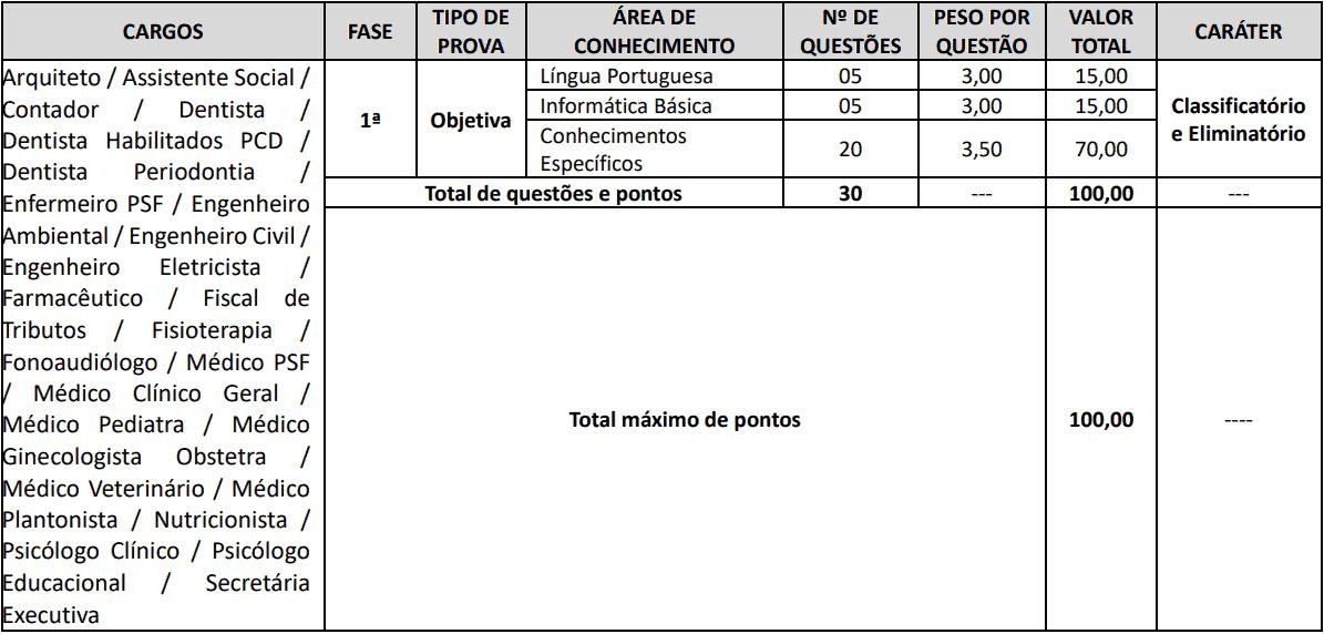 provas objetivas 1 58 - Concurso Cornélio Procópio PR: Suspenso temporariamente