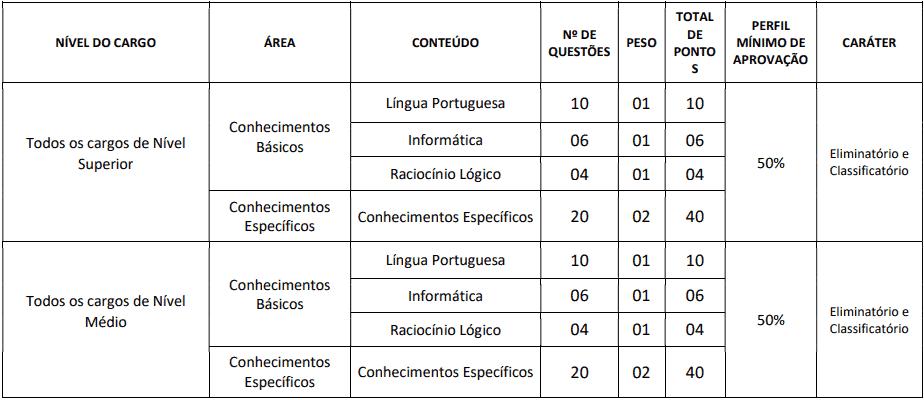 provas objetivas 1 59 - Concurso Prefeitura de Groaíras CE