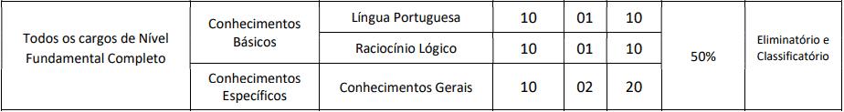 provas objetivas 1 60 - Concurso Prefeitura de Groaíras CE