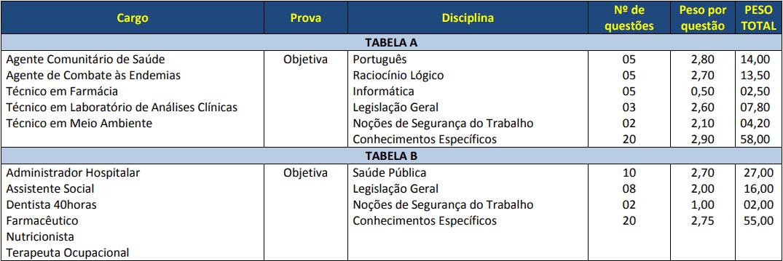 provas objetivas 1 7 - Concurso Prefeitura de Cascavel PR