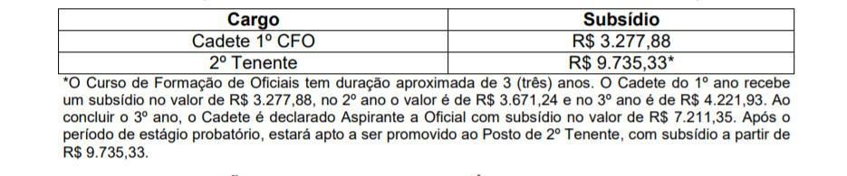 remuneracao - Concurso PM PR e CBM PR Cadete 2020: Prova (1ª fase): 28 de fevereiro de 2021 e Prova (2ª fase): 18 de abril de 2021