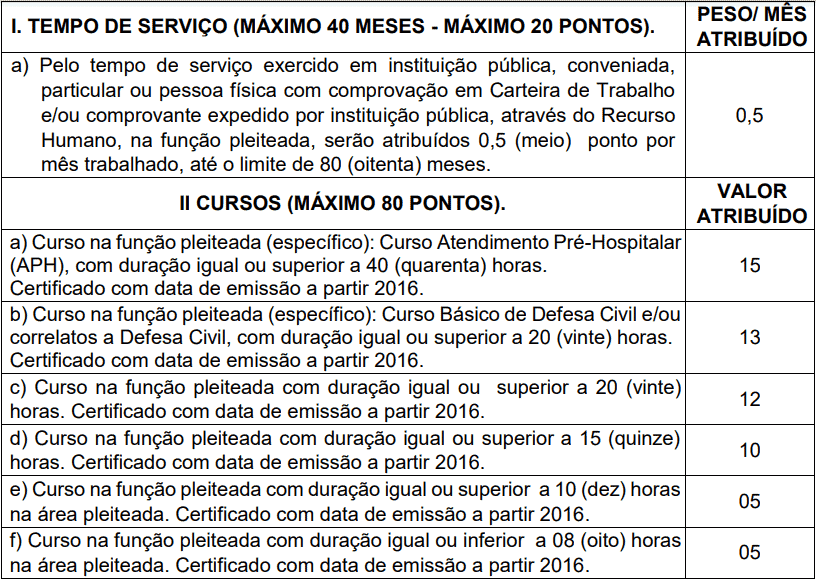 Da classificacao 1 - Processo Seletivo Prefeitura de Anchieta - ES