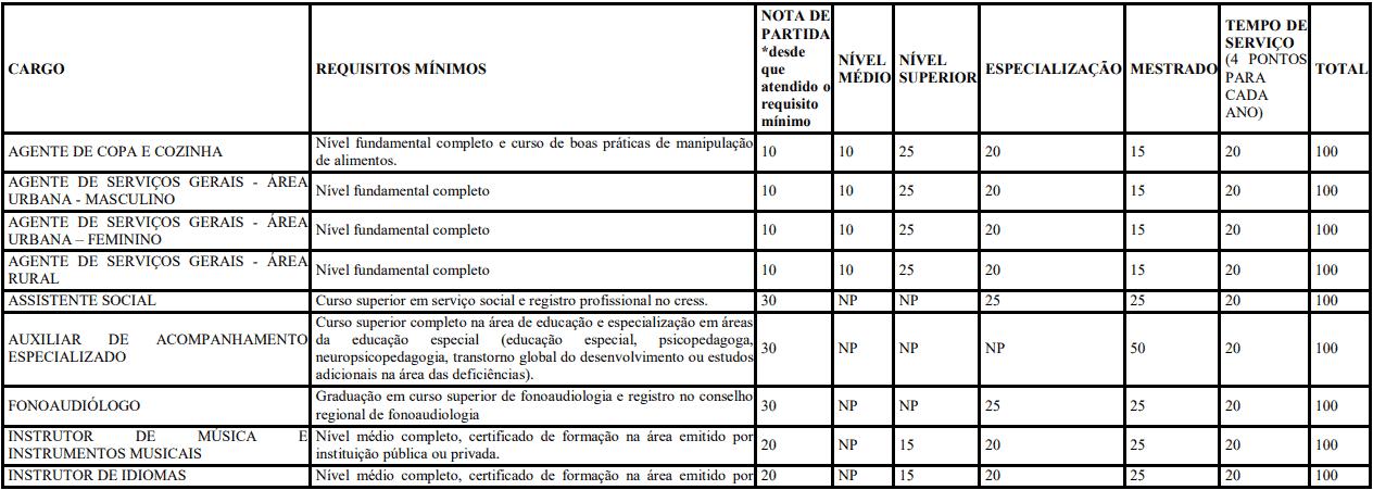 Da classificacao 3 - Concurso Prefeitura de Francisco Beltrão-PR