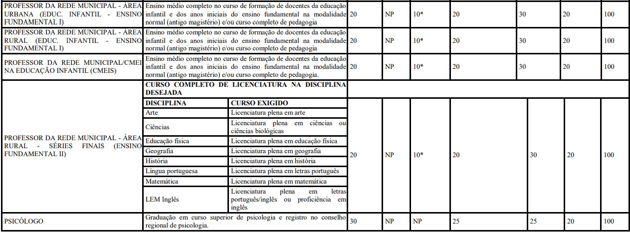 Da classificacao 5 - Concurso Prefeitura de Francisco Beltrão-PR