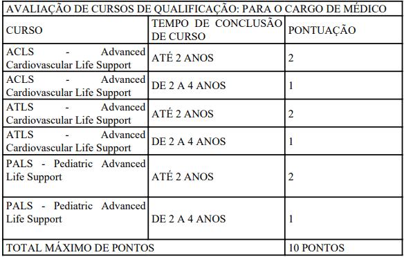 Da classificacao 8 - Processo Seletivo Secretaria de Saúde do Distrito Federal