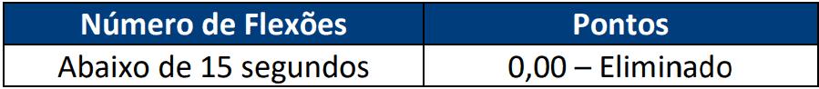 TESTE DE APTIDAO FISICA 1 1 - Concurso Policia Civil RN com 301 vagas: Provas previstas para dia 07/03/21