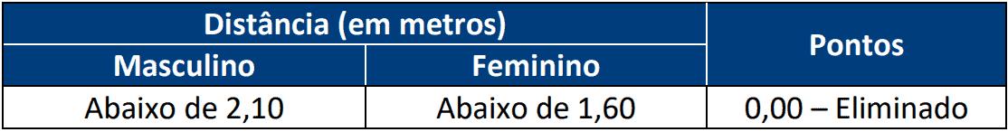 TESTE DE APTIDAO FISICA 1 2 - Concurso Policia Civil RN com 301 vagas: Provas previstas para dia 07/03/21