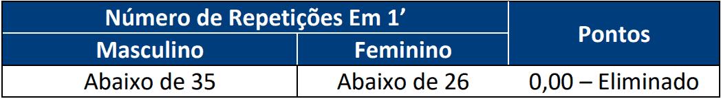TESTE DE APTIDAO FISICA 1 3 - Concurso Policia Civil RN com 301 vagas: Provas previstas para dia 07/03/21