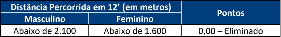 TESTE DE APTIDAO FISICA 1 4 - Concurso Policia Civil RN com 301 vagas: Provas previstas para dia 07/03/21