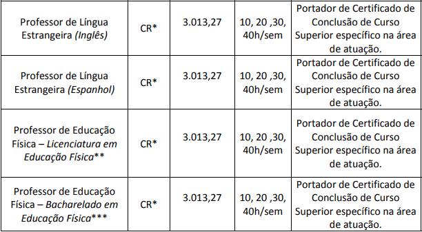 cargos 1 10 - Concurso Prefeitura de Itapiranga SC