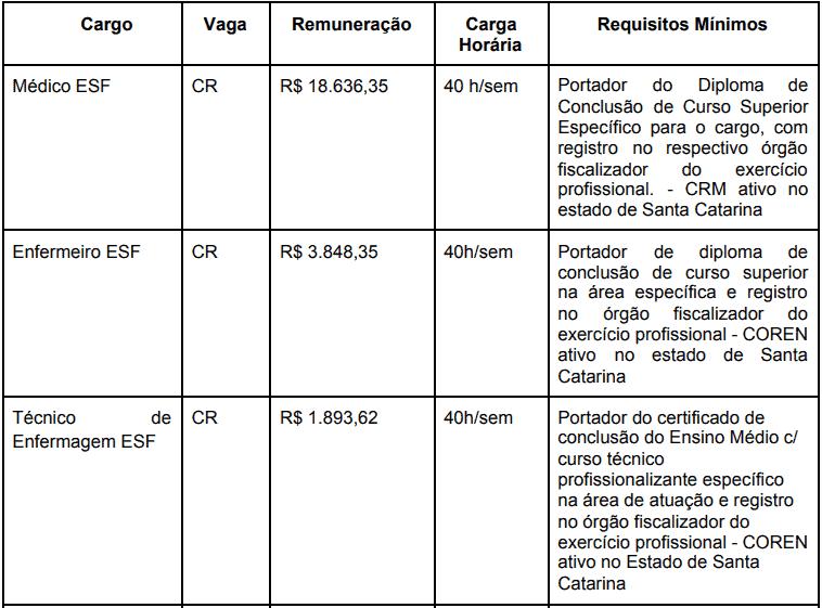 cargos 1 107 - Processo Seletivo Prefeitura de Irineópolis SC: Inscrições abertas