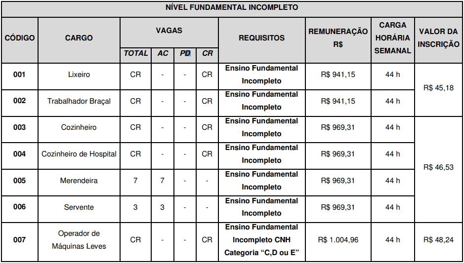 cargos 1 116 - Concurso São José do Vale do Rio Preto RJ: Inscrições abertas