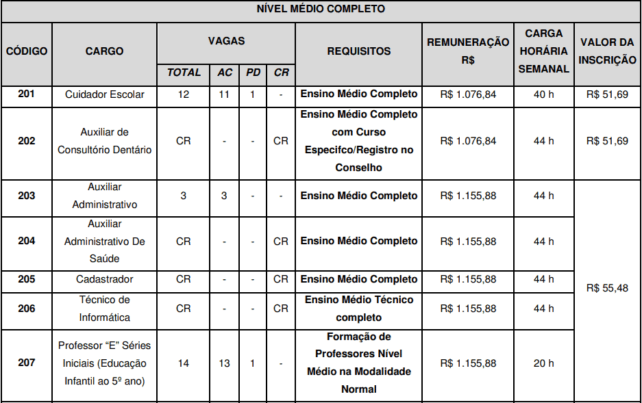cargos 1 119 - Concurso São José do Vale do Rio Preto RJ: Inscrições abertas