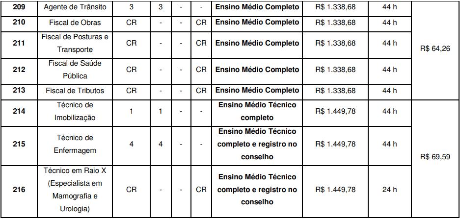 cargos 1 121 - Concurso São José do Vale do Rio Preto RJ: Inscrições abertas