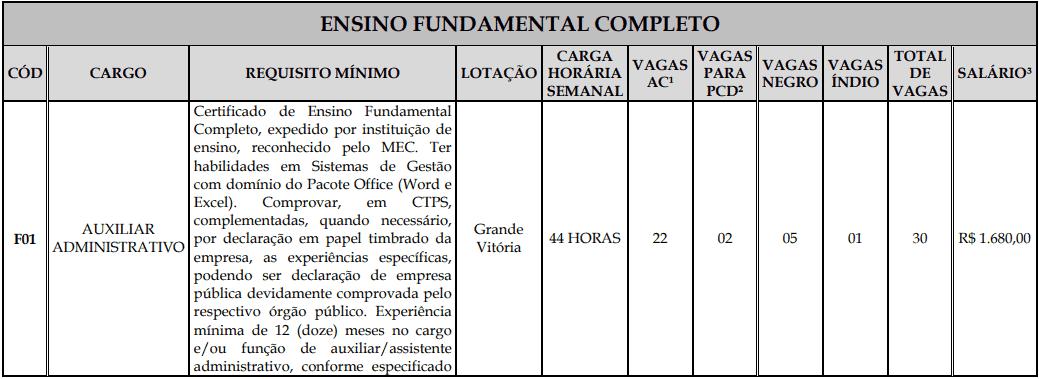 cargos 1 128 - Processo Seletivo Fundação Inova Capixaba - ES