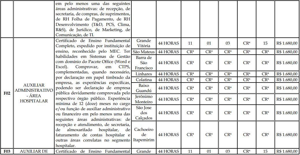 cargos 1 129 - Processo Seletivo Fundação Inova Capixaba - ES