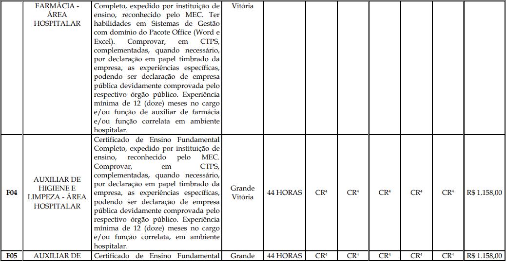 cargos 1 130 - Processo Seletivo Fundação Inova Capixaba - ES
